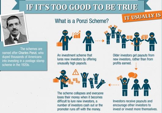 what-is-a-ponzi-scheme